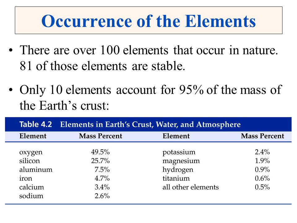 Occurrence of the Elements