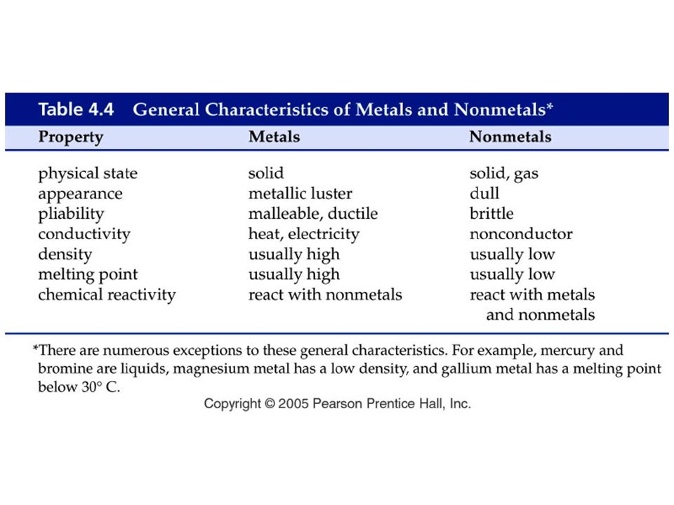 Figure: 04-T04 Title: Table 4.4. Caption: General Characteristics of Metals and Nonmetals* Notes: