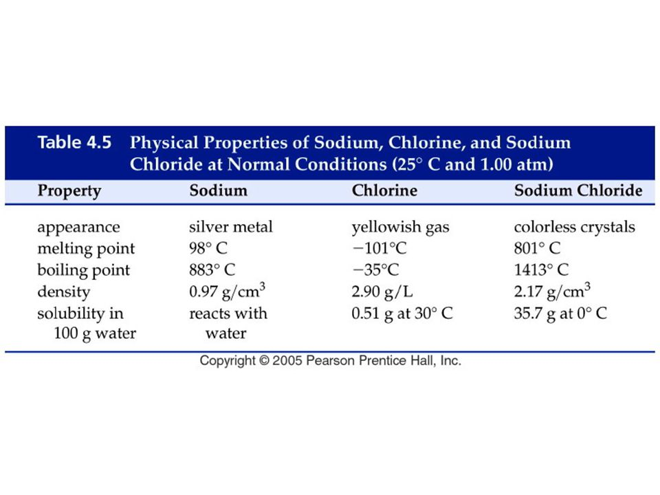 Figure: 04-T05 Title: Table 4.5. Caption: Physical Properties of Sodium, Chlorine, and Sodium Chloride at Normal Conditions (25° C and 1.00 atm)