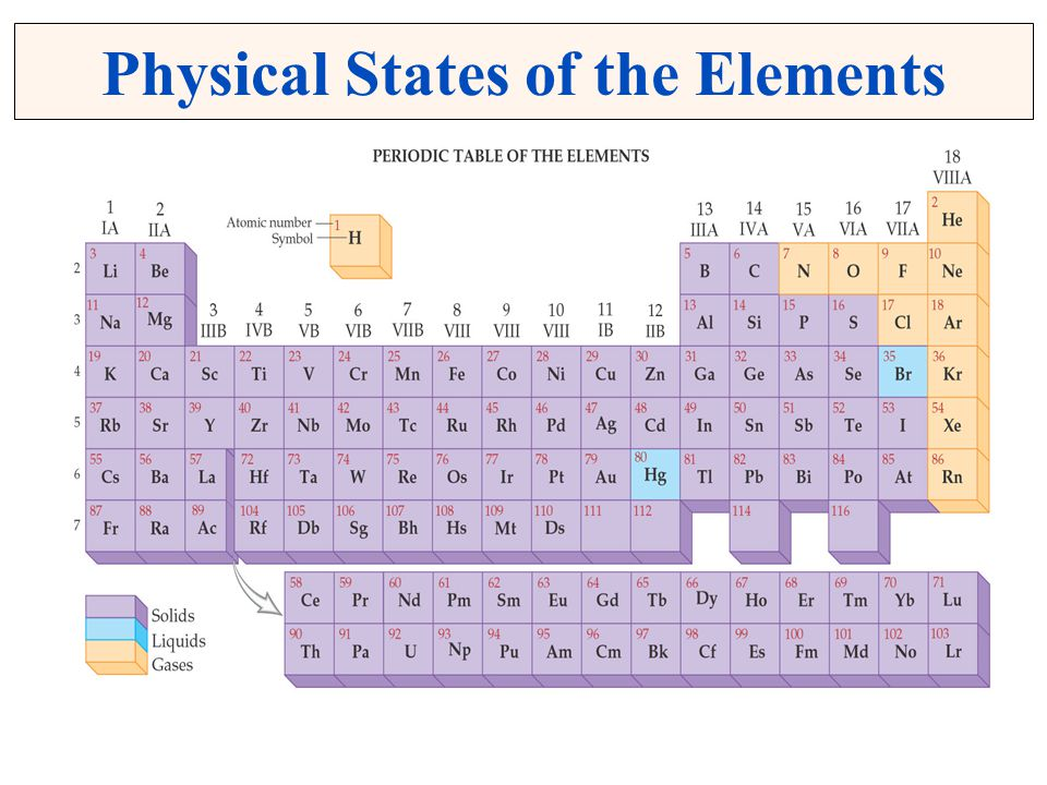 Physical States of the Elements