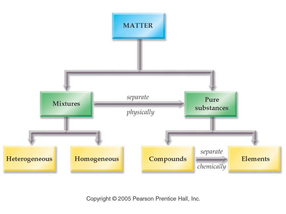 Figure: 04-02 Title: Classification of Matter. Caption: