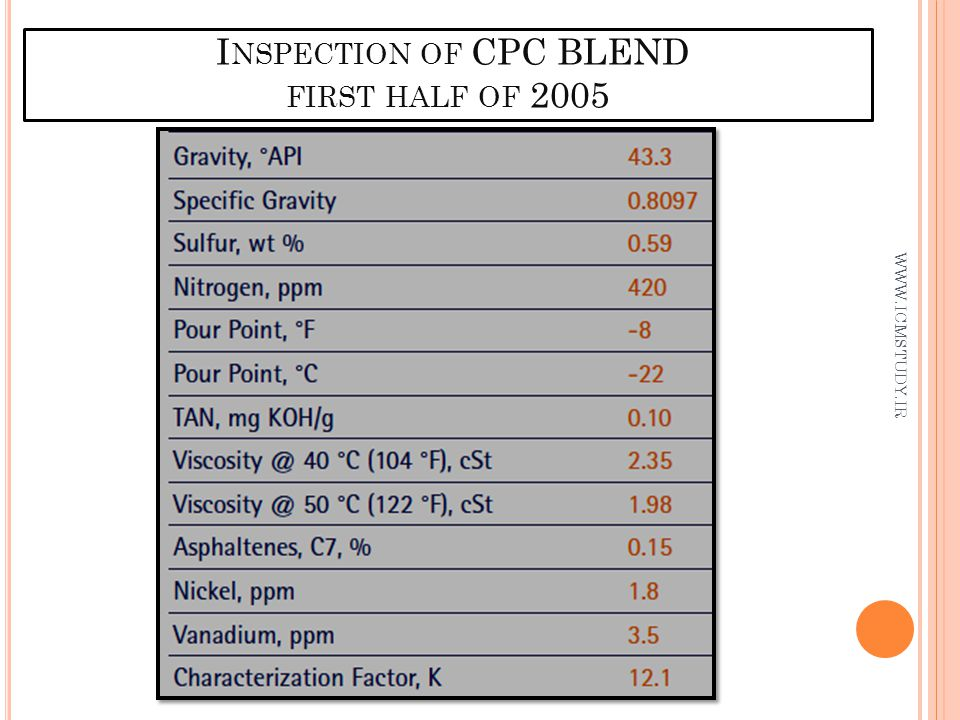 Inspection of CPC BLEND first half of 2005