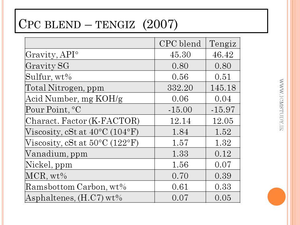 Cpc blend – tengiz (2007) CPC blend Tengiz Gravity, API° 45.30 46.42