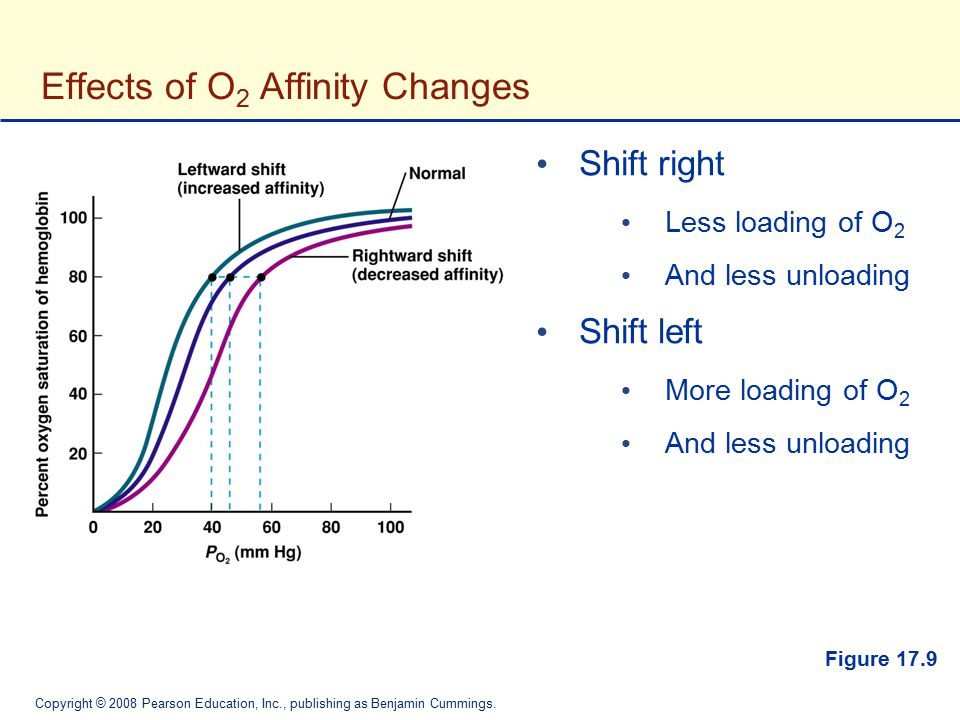 Effects of O2 Affinity Changes