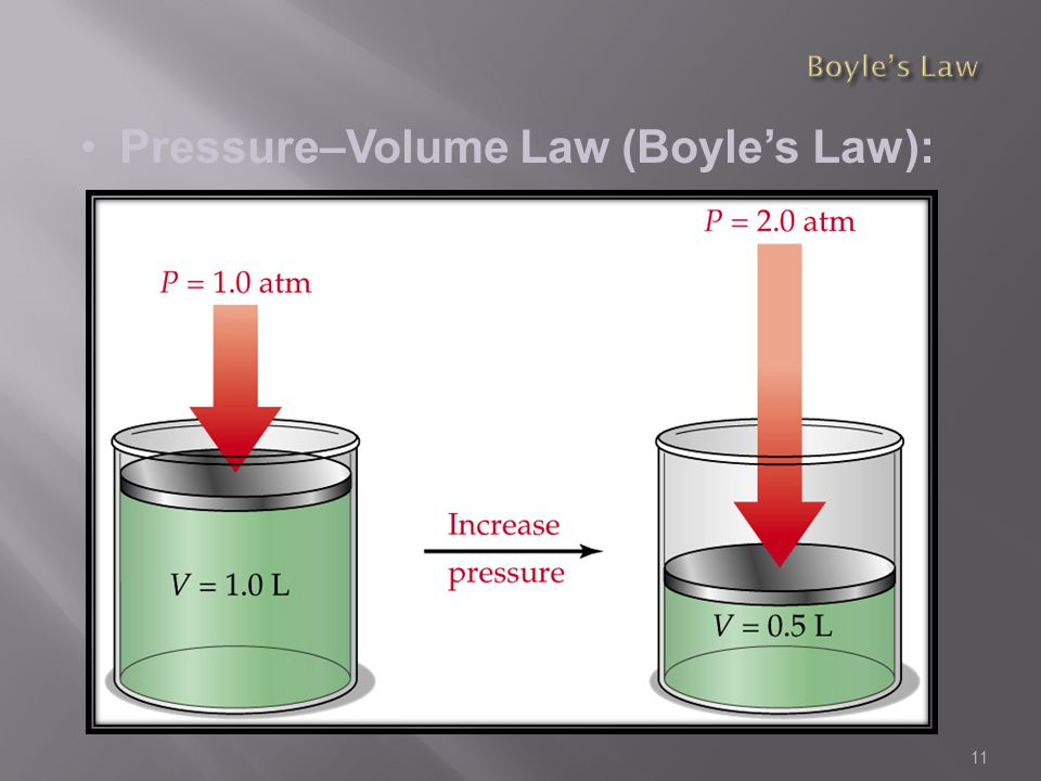 Pressure–Volume Law (Boyle's Law):
