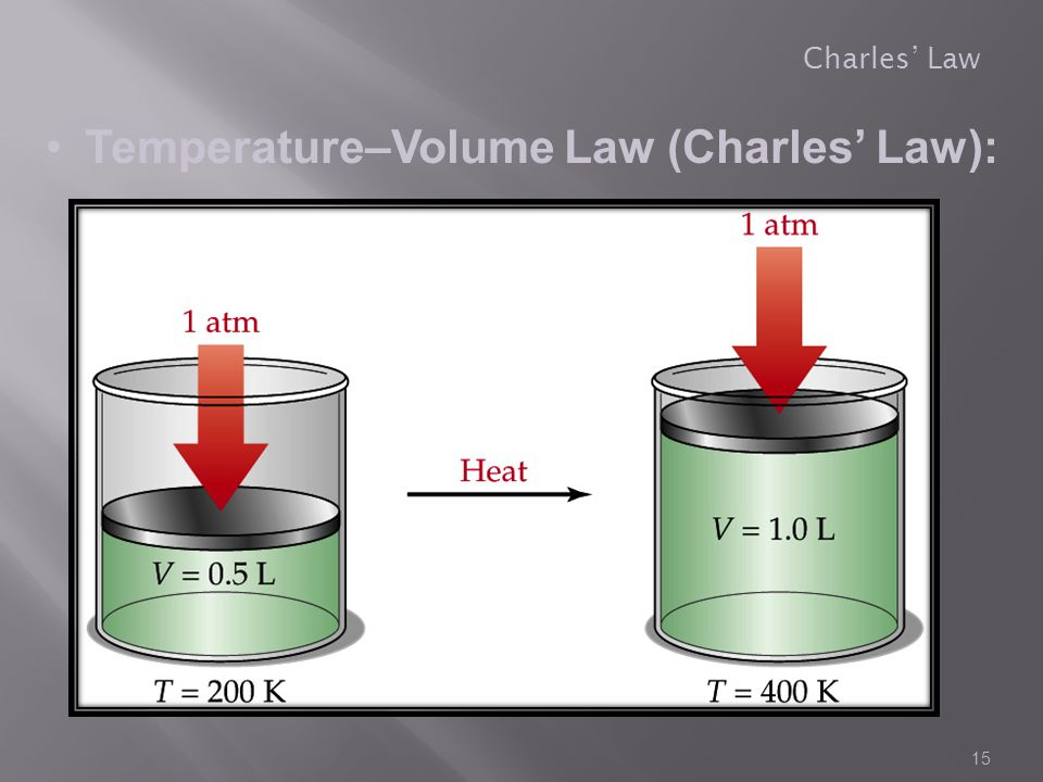Temperature–Volume Law (Charles' Law):