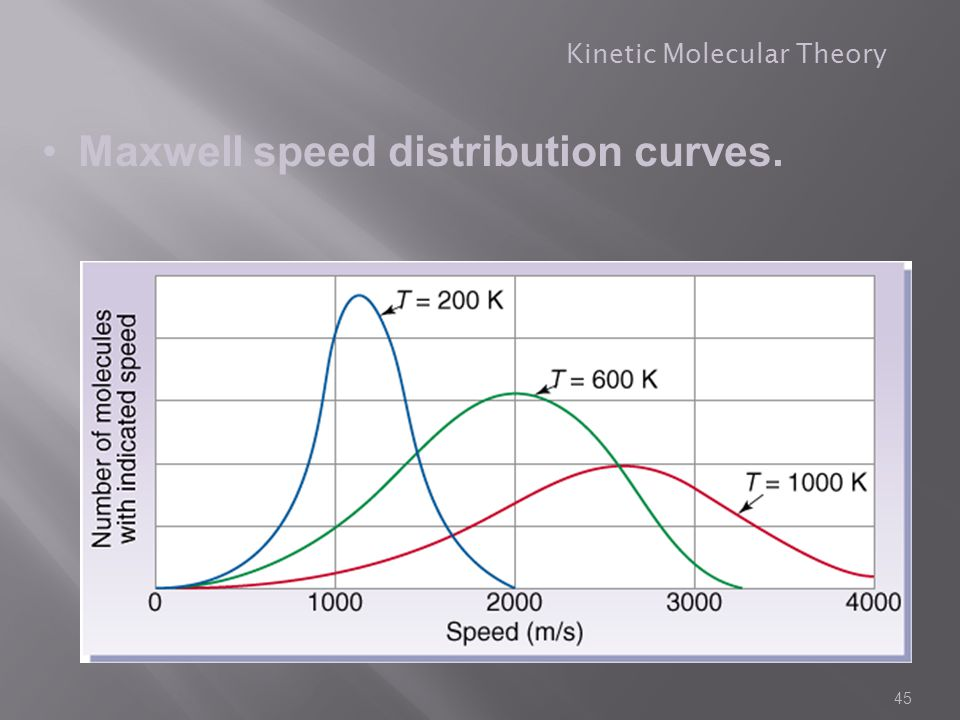 Maxwell speed distribution curves.