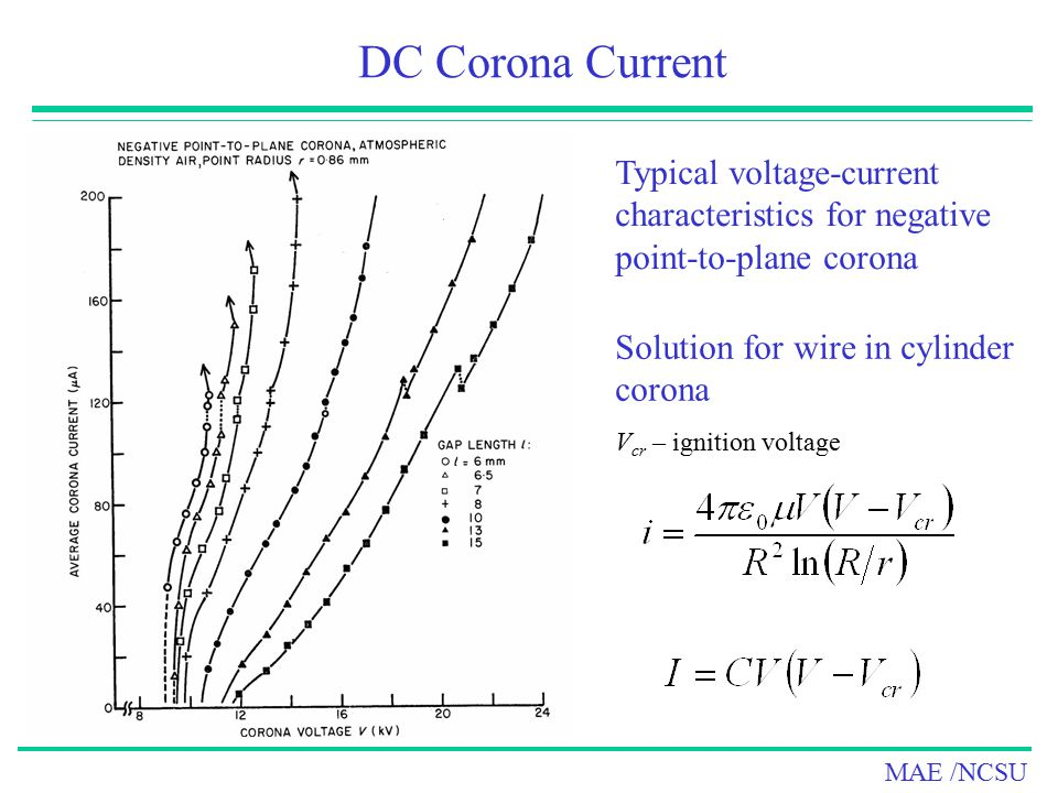 DC Corona Current Typical voltage-current characteristics for negative point-to-plane corona. Solution for wire in cylinder corona.