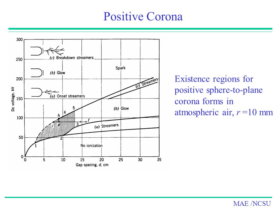 Positive Corona Existence regions for positive sphere-to-plane corona forms in atmospheric air, r =10 mm.