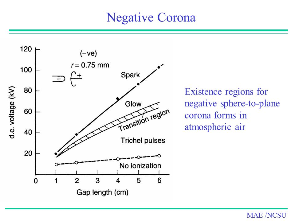Negative Corona Existence regions for negative sphere-to-plane corona forms in atmospheric air