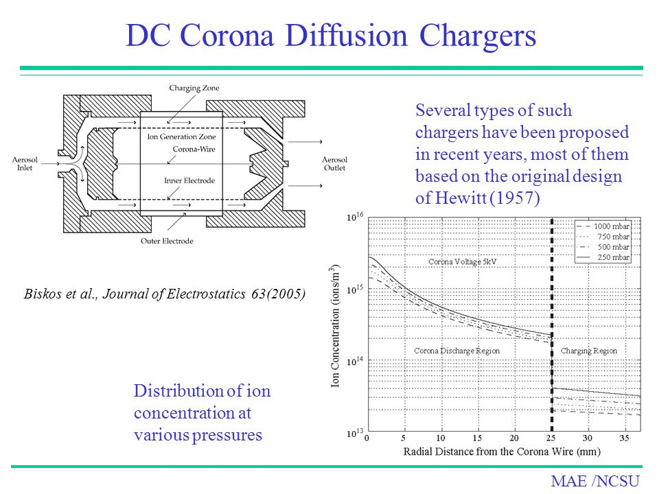 DC Corona Diffusion Chargers