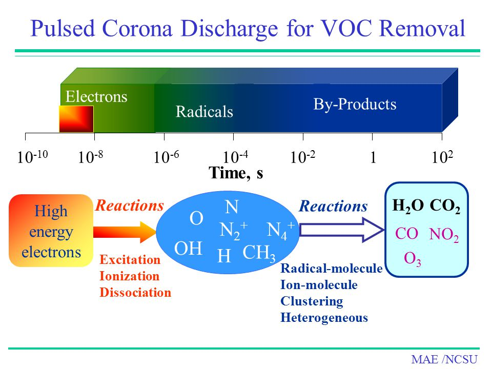 Pulsed Corona Discharge for VOC Removal