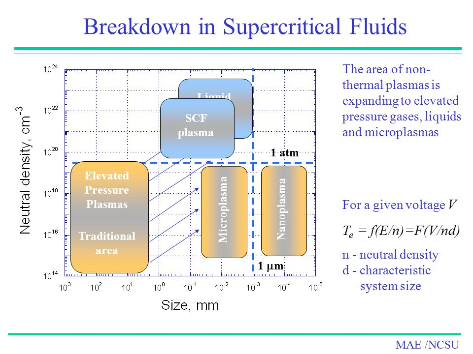 Elevated Pressure Plasmas