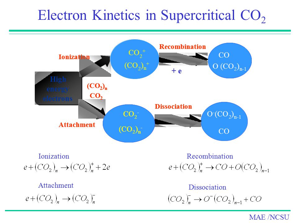 Electron Kinetics in Supercritical CO2