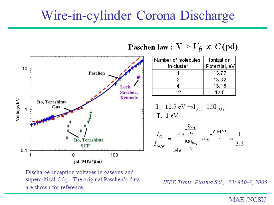 Wire-in-cylinder Corona Discharge