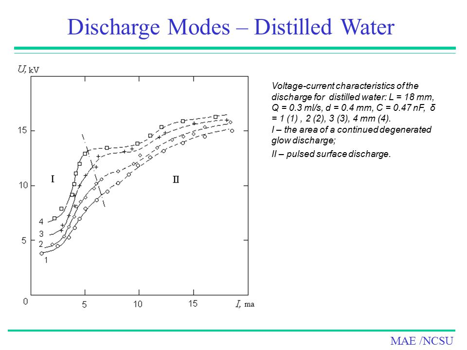 Discharge Modes – Distilled Water