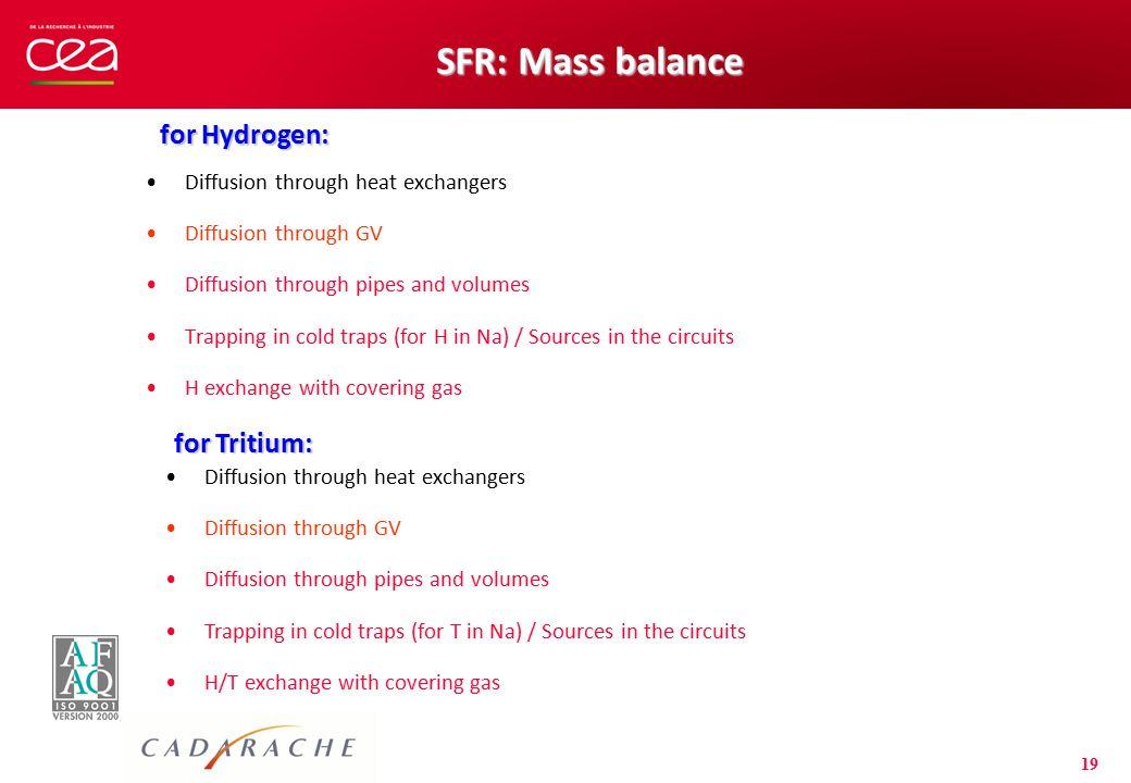 SFR: Mass balance for Hydrogen: for Tritium: