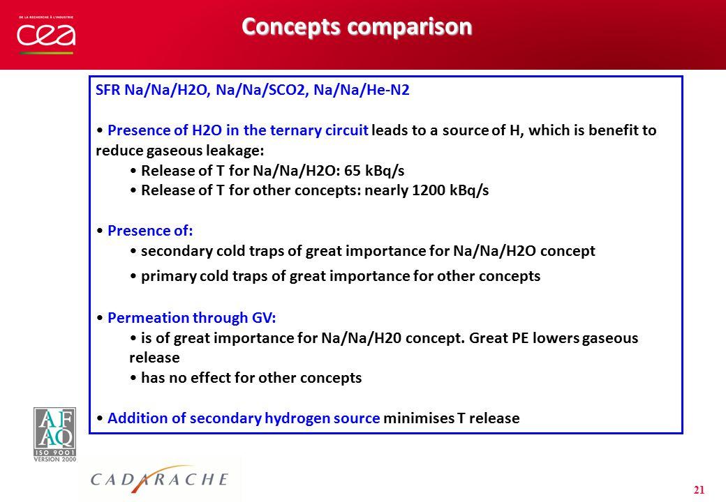 Concepts comparison SFR Na/Na/H2O, Na/Na/SCO2, Na/Na/He-N2