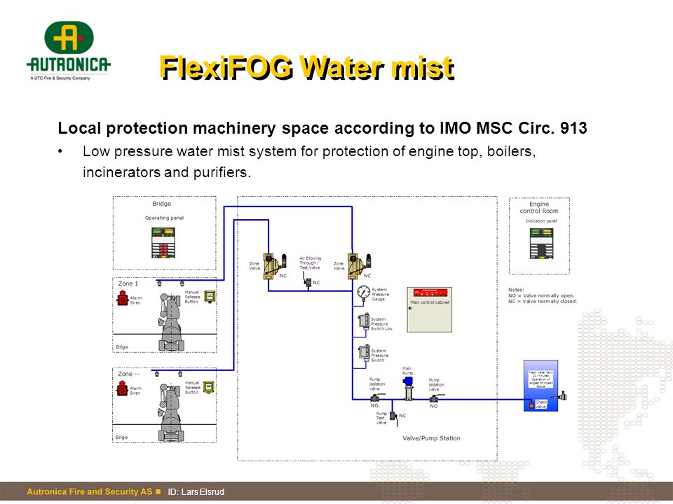 FlexiFOG Water mist Local protection machinery space according to IMO MSC Circ. 913.
