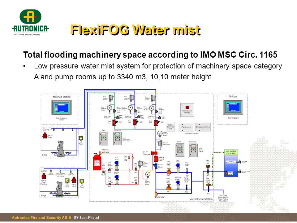 FlexiFOG Water mist Total flooding machinery space according to IMO MSC Circ. 1165.