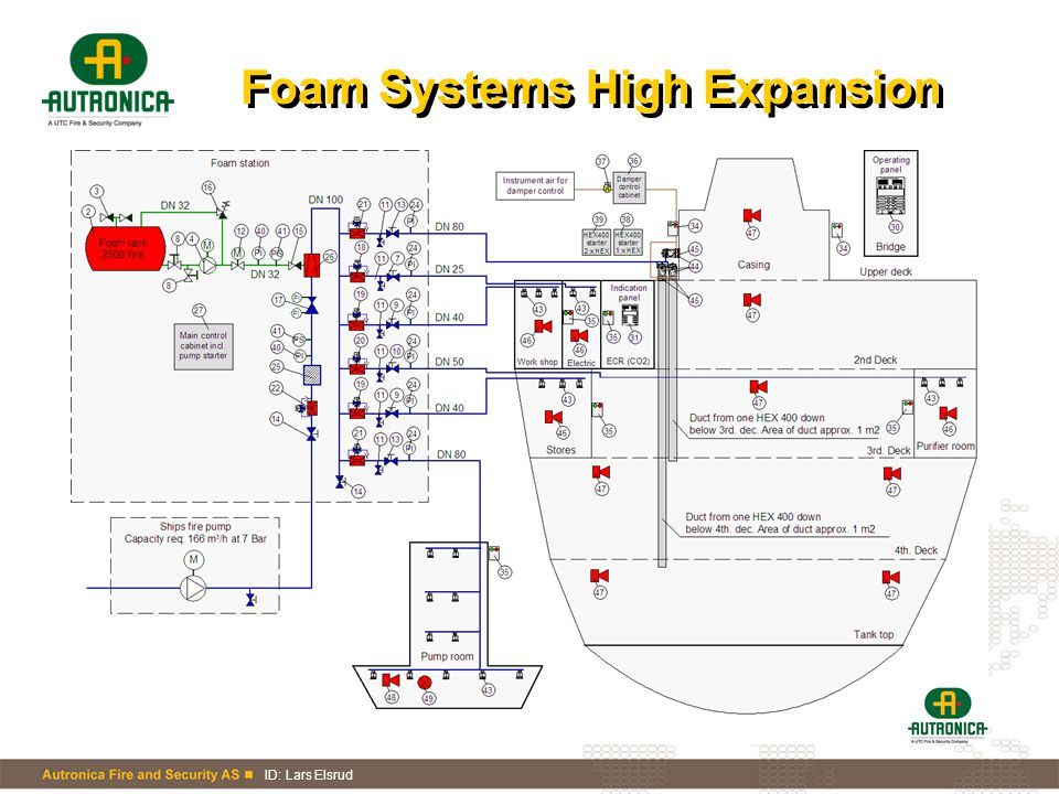 Foam Systems High Expansion