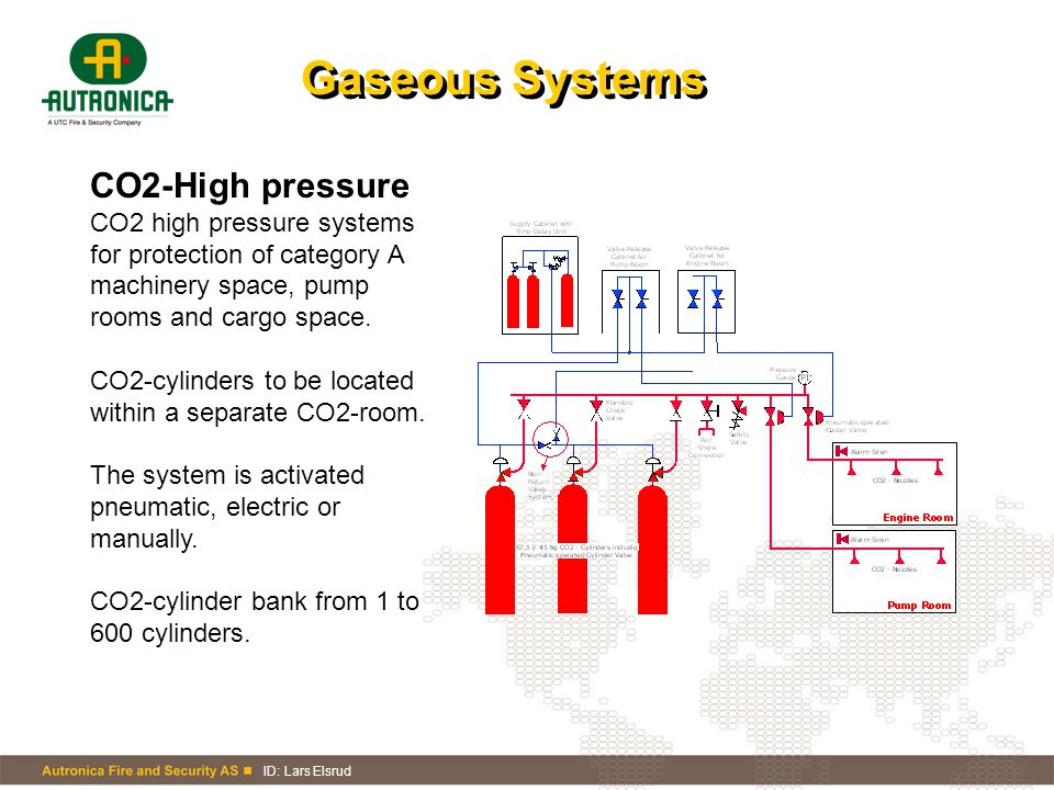 Gaseous Systems CO2-High pressure