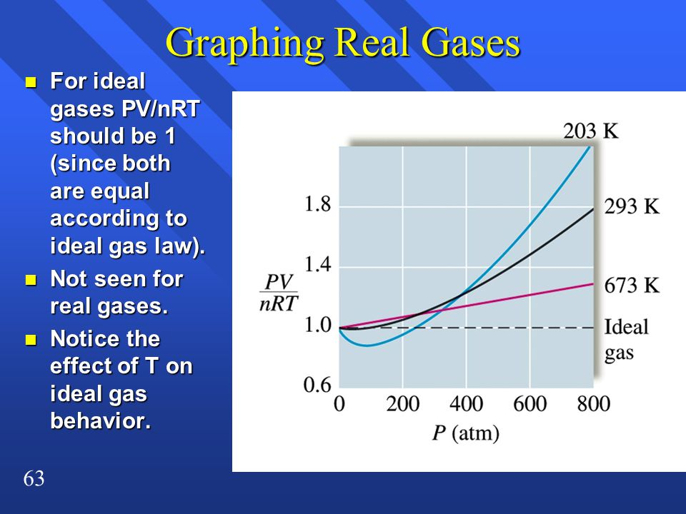 Graphing Real Gases For ideal gases PV/nRT should be 1 (since both are equal according to ideal gas law).