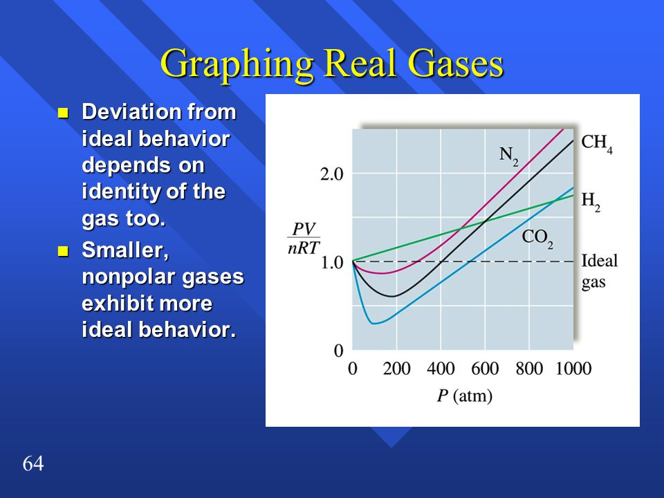 Graphing Real Gases Deviation from ideal behavior depends on identity of the gas too.