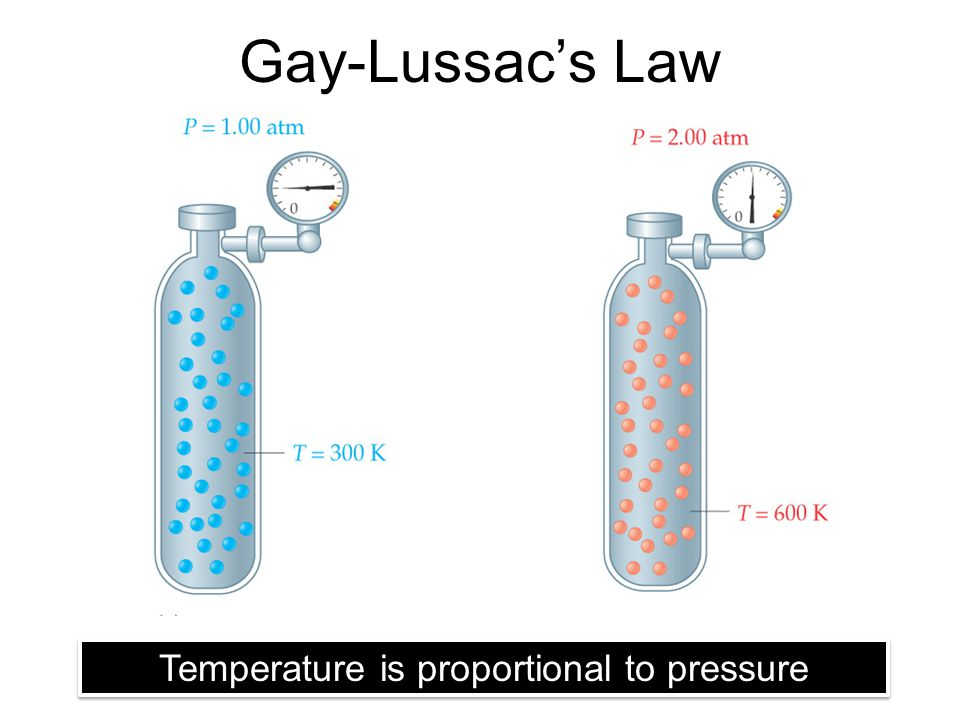 Temperature is proportional to pressure