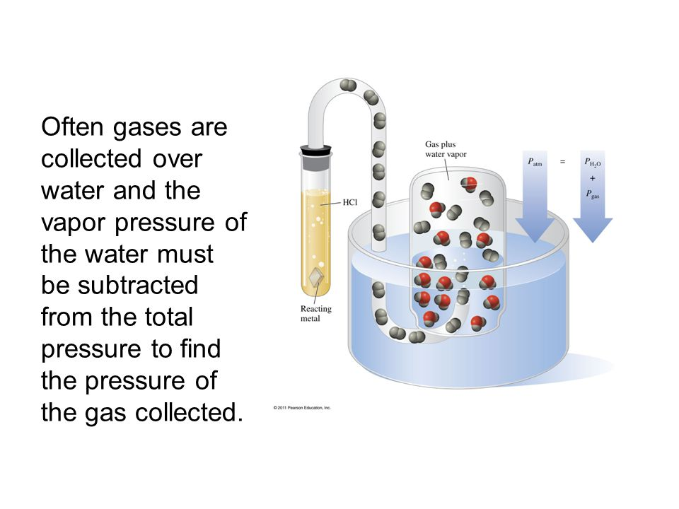Often gases are collected over water and the vapor pressure of the water must be subtracted from the total pressure to find the pressure of the gas collected.