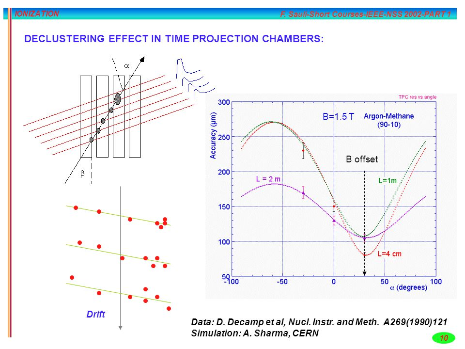 DECLUSTERING EFFECT IN TIME PROJECTION CHAMBERS: