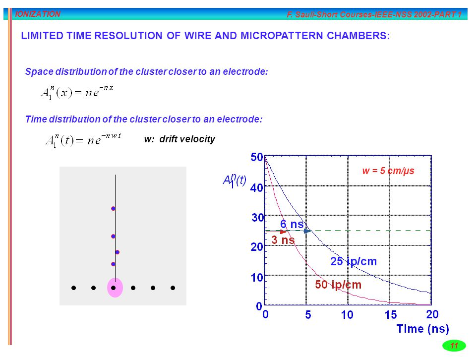 LIMITED TIME RESOLUTION OF WIRE AND MICROPATTERN CHAMBERS: