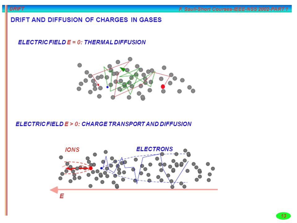 DRIFT AND DIFFUSION OF CHARGES IN GASES