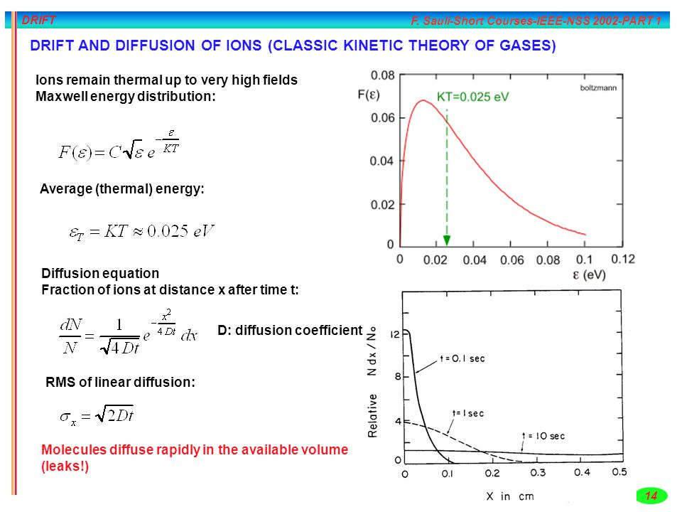 DRIFT AND DIFFUSION OF IONS (CLASSIC KINETIC THEORY OF GASES)