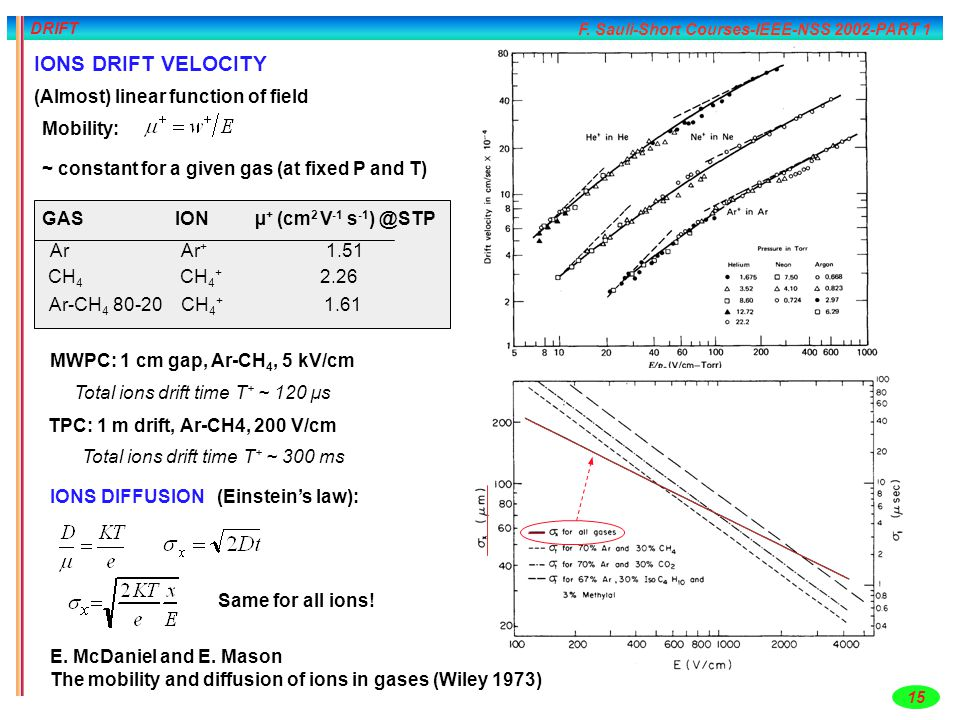 IONS DRIFT VELOCITY (Almost) linear function of field Mobility: