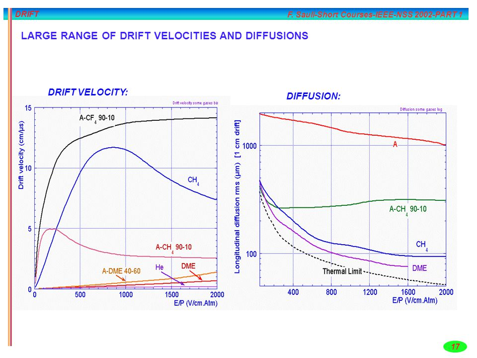 LARGE RANGE OF DRIFT VELOCITIES AND DIFFUSIONS