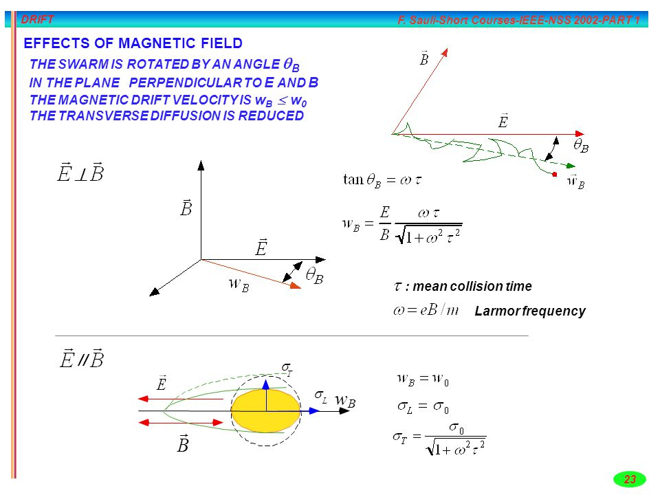 w r B ^  : mean collision time // EFFECTS OF MAGNETIC FIELD s