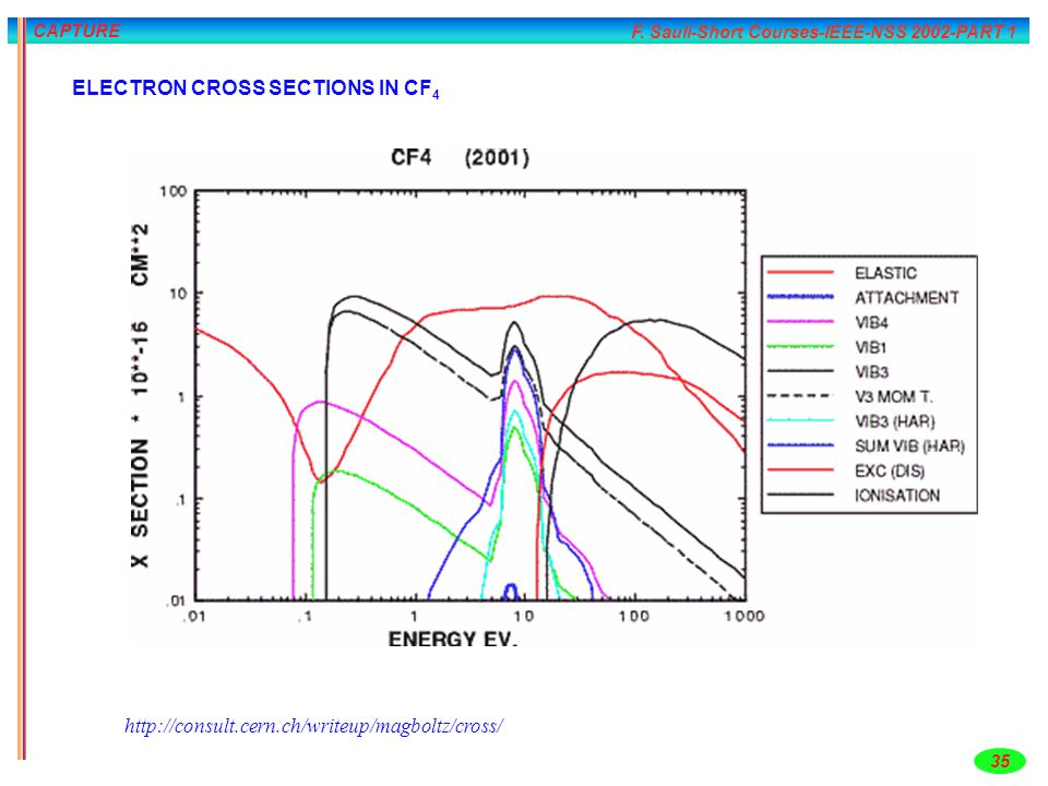ELECTRON CROSS SECTIONS IN CF4