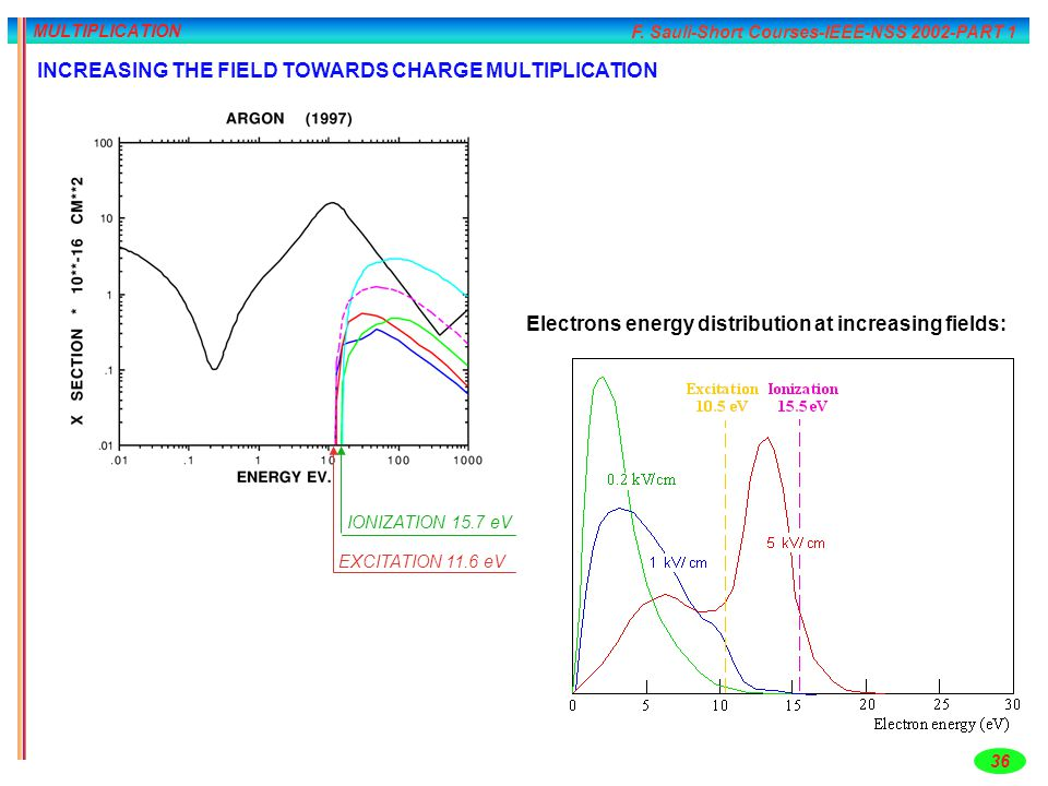 INCREASING THE FIELD TOWARDS CHARGE MULTIPLICATION