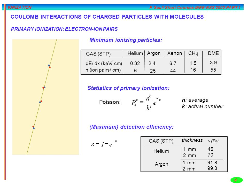 IONIZATION COULOMB INTERACTIONS OF CHARGED PARTICLES WITH MOLECULES. PRIMARY IONIZATION: ELECTRON-ION PAIRS.