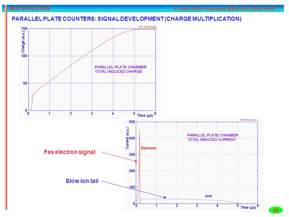 PARALLEL PLATE COUNTERS: SIGNAL DEVELOPMENT (CHARGE MULTIPLICATION)