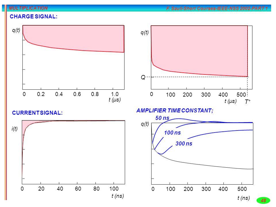 Q T+ CHARGE SIGNAL: 0.2 0.4 0.6 0.8 1.0 t (µs) q(t) q(t) 100 200 300