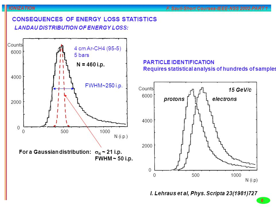 CONSEQUENCES OF ENERGY LOSS STATISTICS