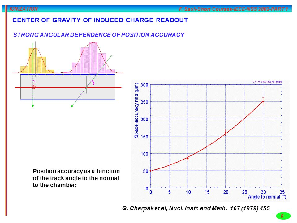 CENTER OF GRAVITY OF INDUCED CHARGE READOUT