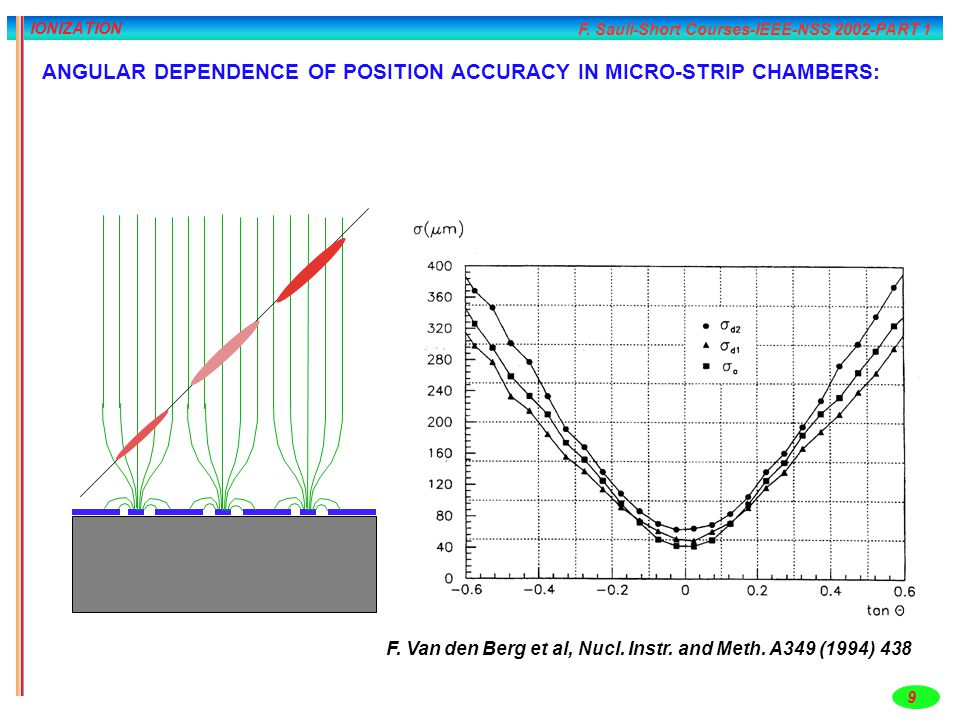ANGULAR DEPENDENCE OF POSITION ACCURACY IN MICRO-STRIP CHAMBERS: