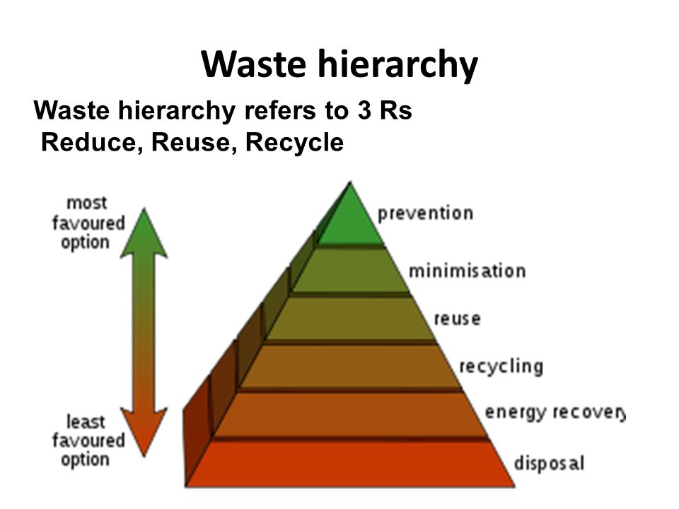 Waste hierarchy Waste hierarchy refers to 3 Rs Reduce, Reuse, Recycle