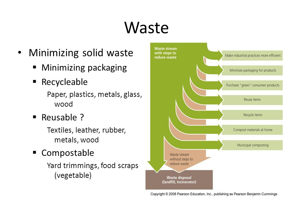 Waste Minimizing solid waste Minimizing packaging Recycleable