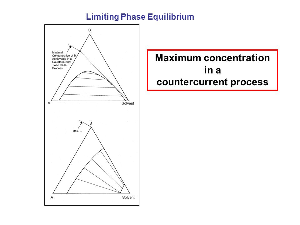 Maximum concentration in a countercurrent process