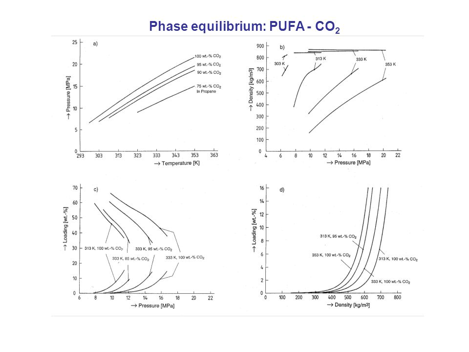 Phase equilibrium: PUFA - CO2