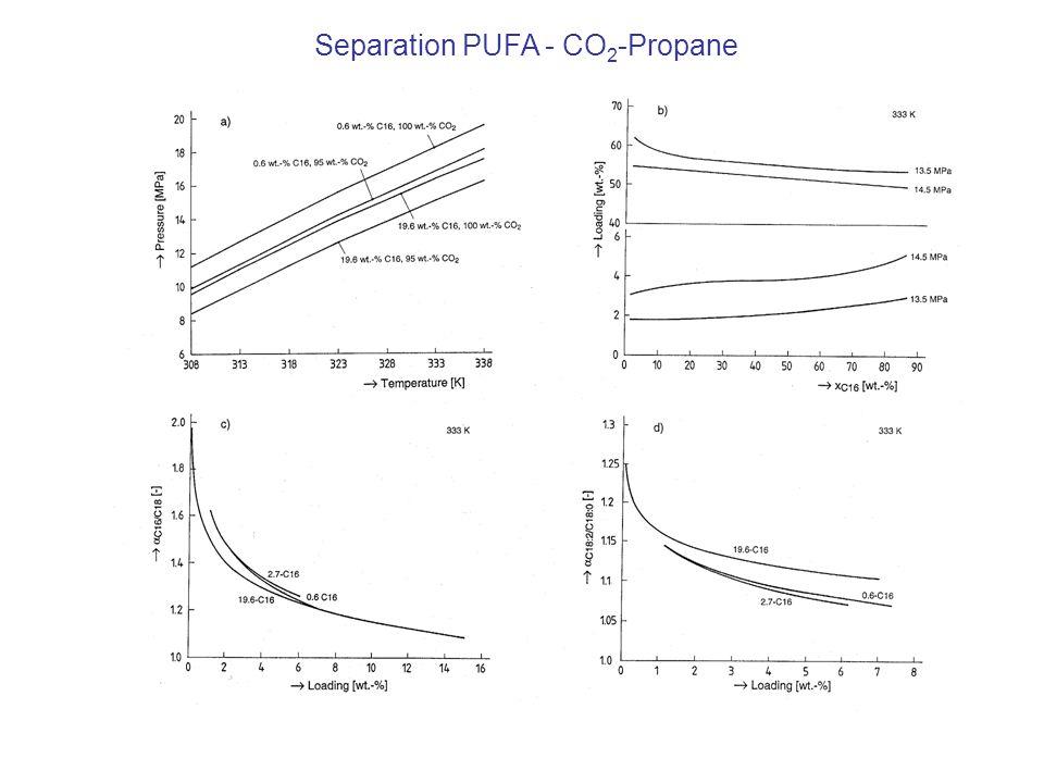 Separation PUFA - CO2-Propane